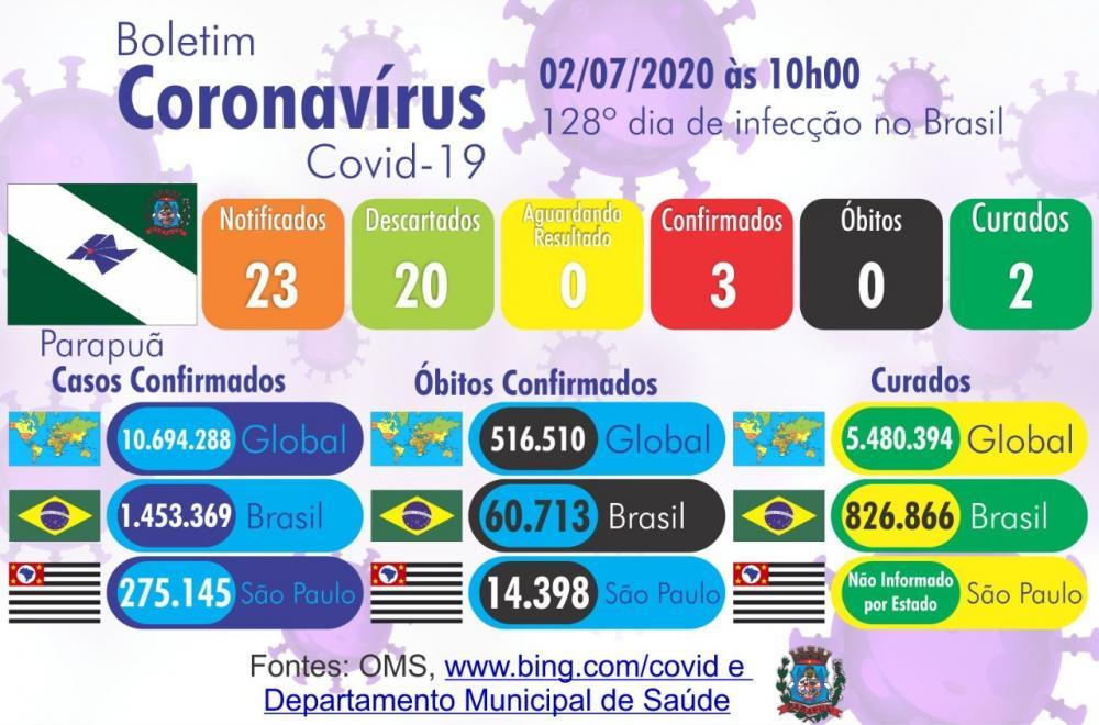 Parapuã registra seu terceiro caso de coronavírus